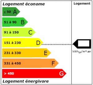 DPE - diagnostique de permformance énergétique Lille